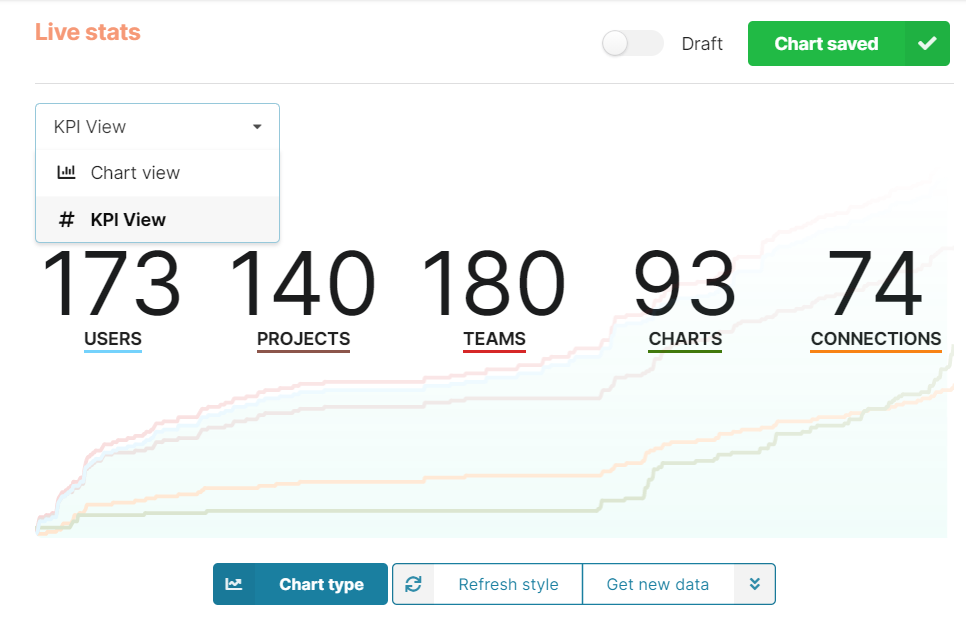 Measuring KPIs with the new Chartbrew charts