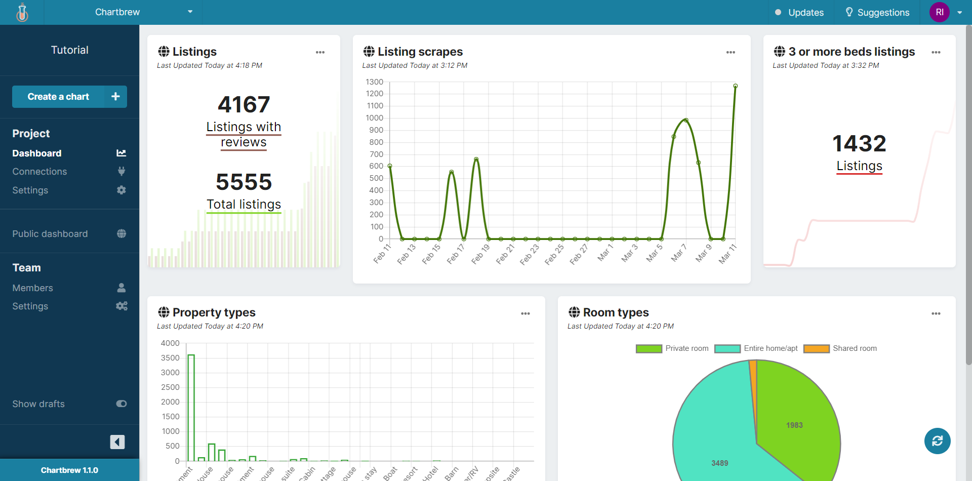 MongoDB visualization dashboard