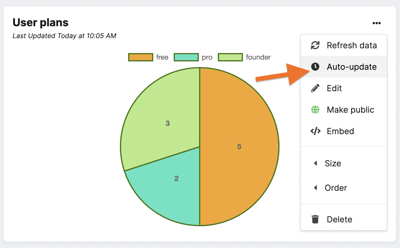 Auto-update charts with Chartbrew