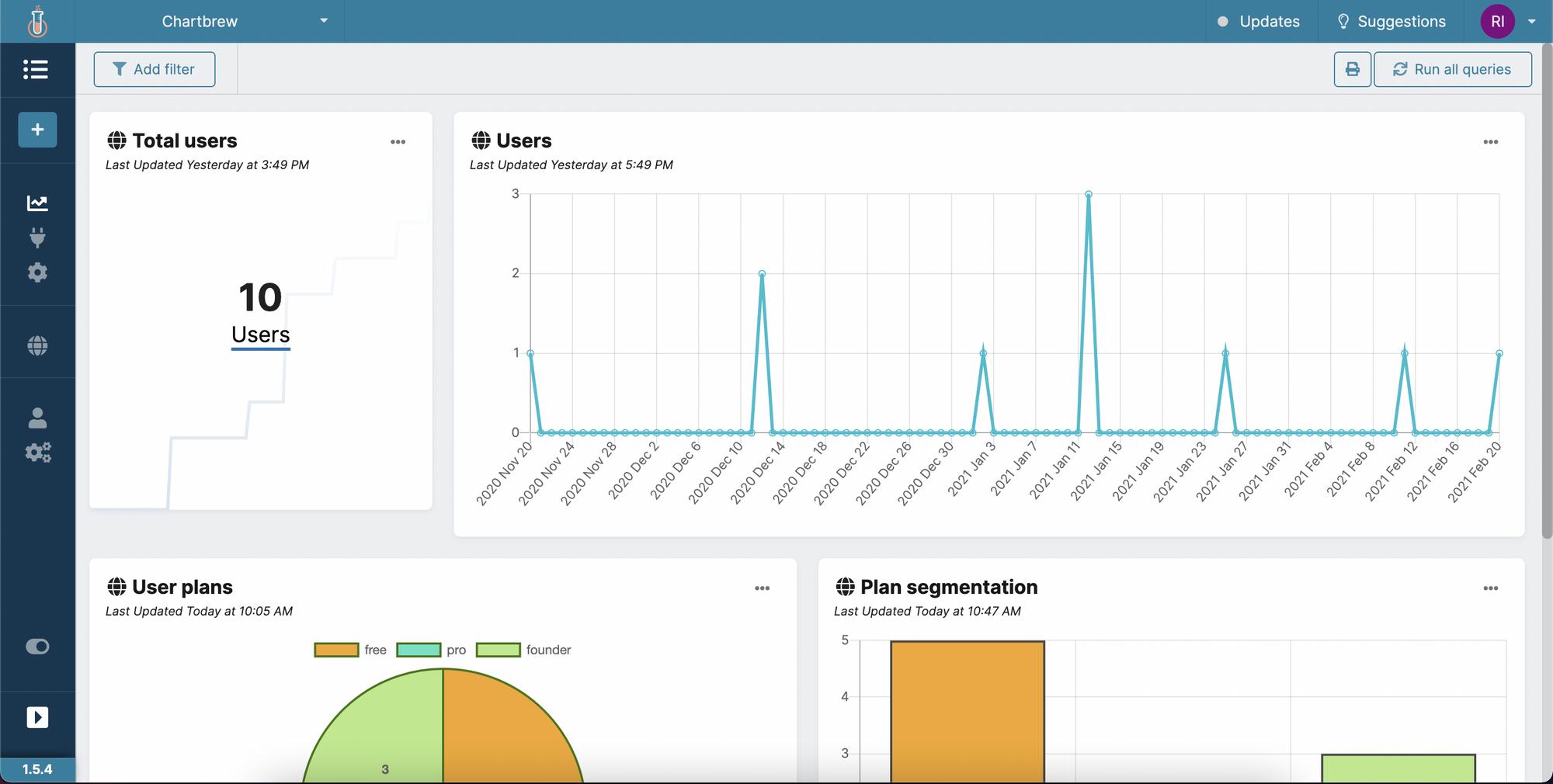 Chartbrew visualization dashboard for Supabase.io