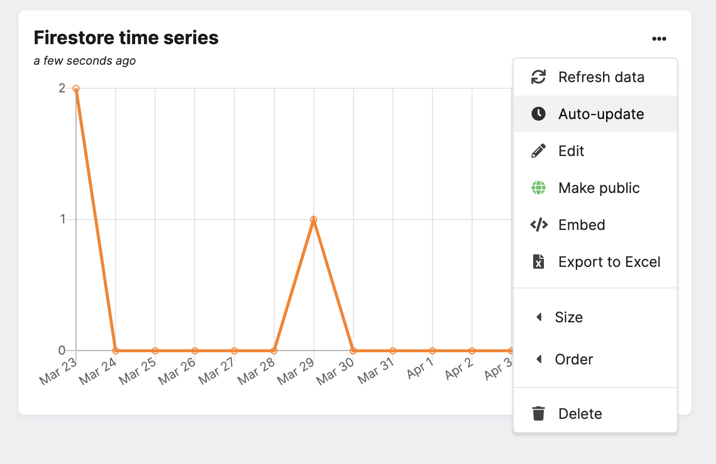 Auto-updating, sharing and embedding available for Chartbrew charts